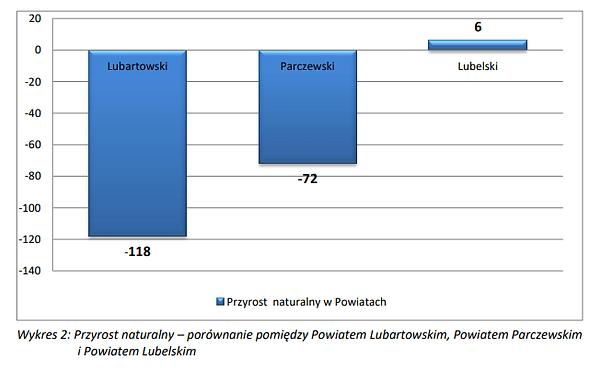 Przyrost naturalny Powiat Lubartowski