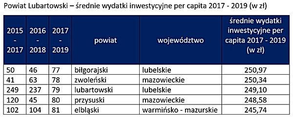 Ranking inwestycji - Powiat Lubartowski