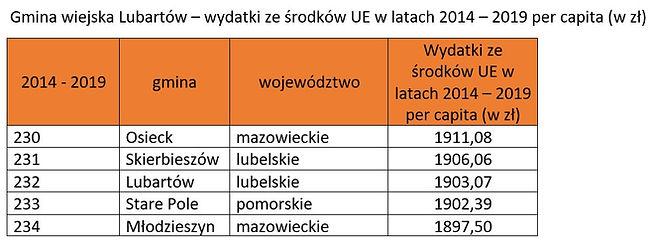 Ranking środki UE - gmina Lubartów
