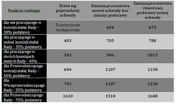 Podwyżki diet radnych Lubartów