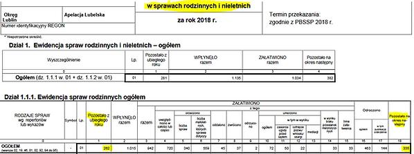 Statystyki spraw Sąd Rejonowy Lubartów