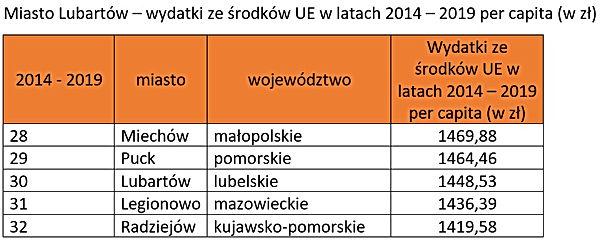 Ranking środki UE - miasto Lubartów