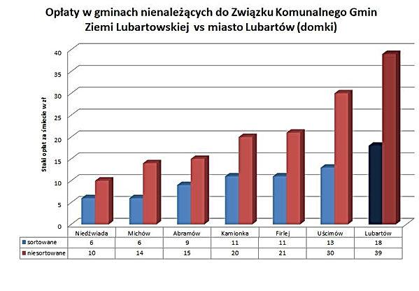 Opłaty w gminach nienależących do ZKGZL