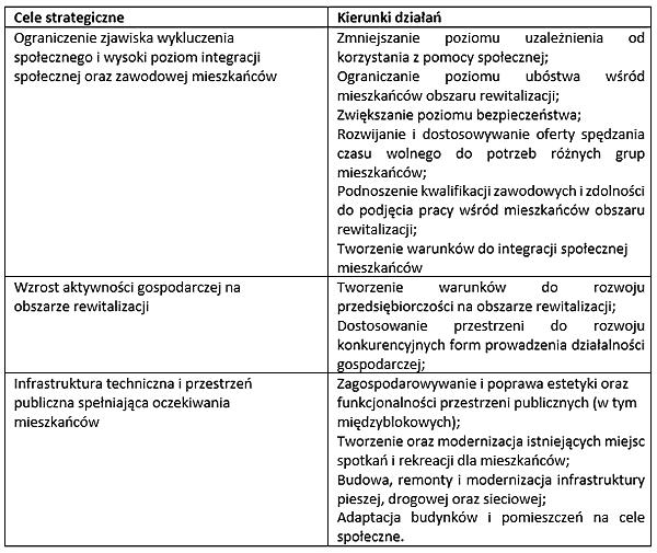 Cele strategiczne Miasto Lubartów