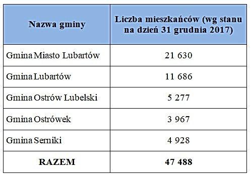 Liczba mieszkańców gmin ZKGZL
