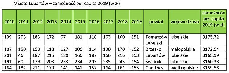 Ranking zamożności - miasto Lubartów