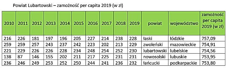 Ranking zamożności - Powiat Lubartowski