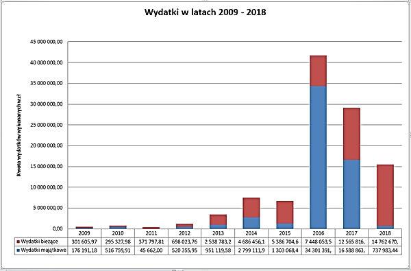 Wydatki ZKGZL 2009 - 2018