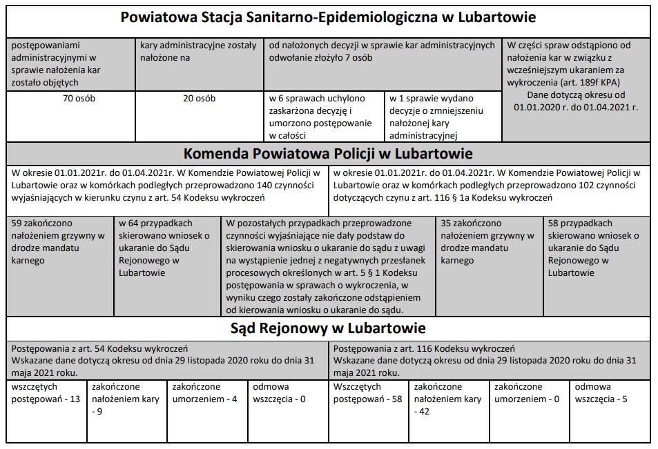 Kary grzywny i mandaty - covid 19 - Lubartów