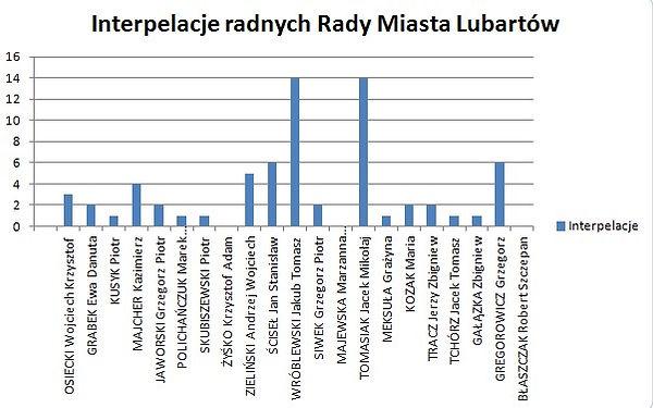 Interpelacje radnych Rady Miasta Lubartów