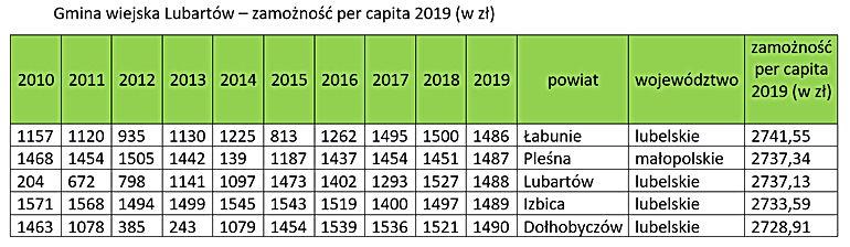 Ranking zamożności - gmina Lubartów