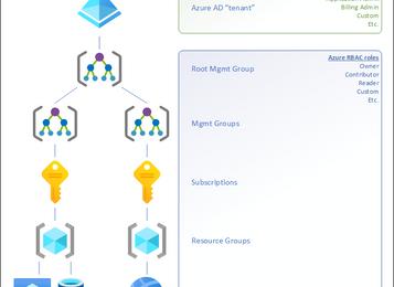 App Registrations, Enterprise Apps, and Service Principals