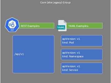 Kubernetes - API Versions & Resources