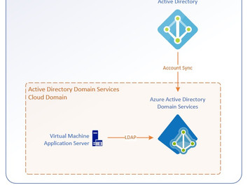 Managed Azure Active Directory Domain Services