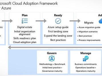 Azure Cloud Adoption Framework, Landing Zones, and the Well-Architected Framework
