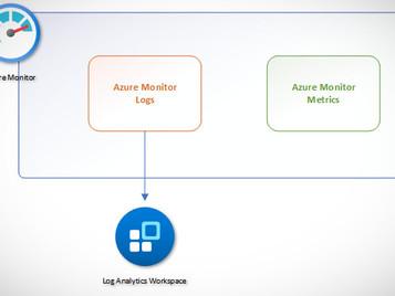 Quick Intro to Azure Monitor