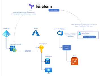 How to connect Terraform Cloud with both Azure and Azure DevOps Services