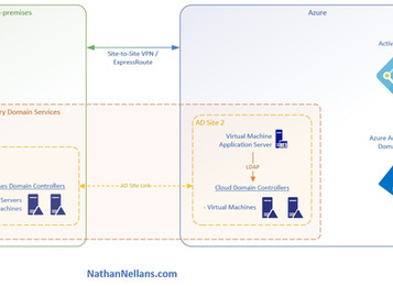 Extending Active Directory Domain Services to Azure
