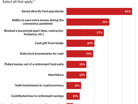 Redfin Survey: One-Third of Millennial Homebuyers Using Extra Pandemic Savings for Down Payment