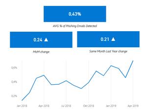 Entwicklung Phishingattacken 2018 - 2019