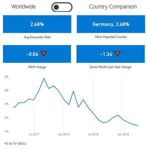 Trend Malware Attacken 2017 - 2019