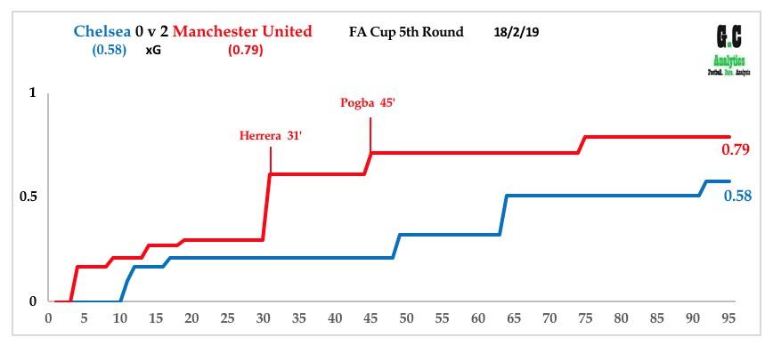 Chelsea v Man United Feb 19