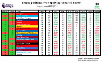EPL table with xPoints 25/12/18