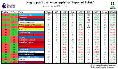 EPL table with xPoints 28/12/18
