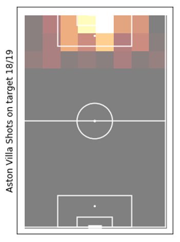 AVFC Shots on target pitch from pythion_