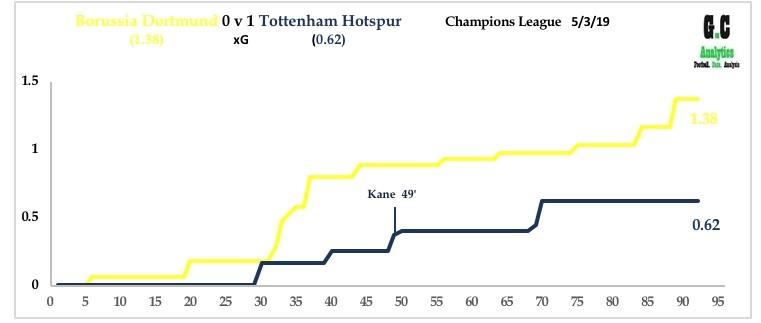 Dortmund v Spurs 5th March 19