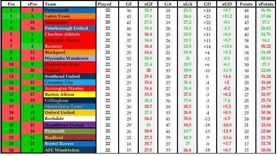 EFL League 1 8/12/18
