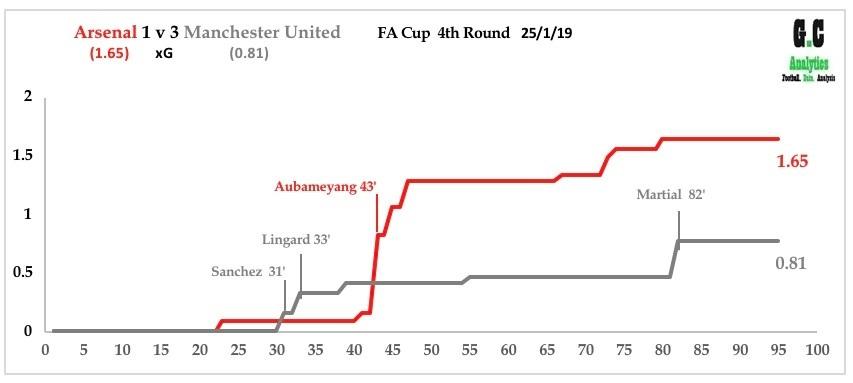 Ars v Man Utd Jan 19