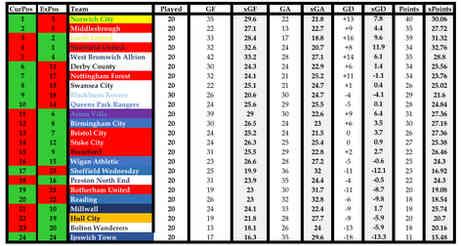 EFL Championship 10/12/18