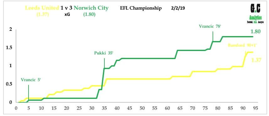 Leeds v Norwich Feb 19
