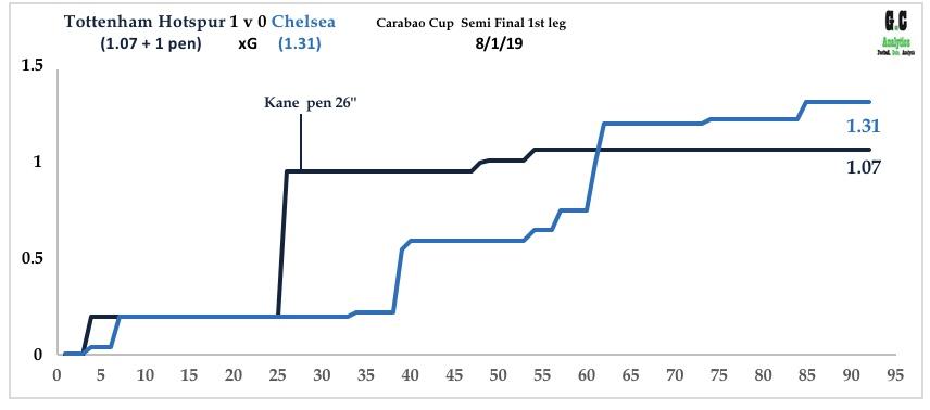 Spurs v Chelsea Jan 19