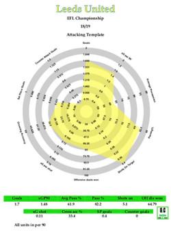 Leeds United Defensive Radar