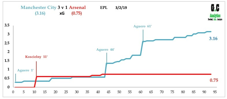 Man City v Arsenal Feb 19