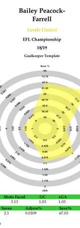 Peacock-Farrell radar 18/19