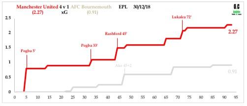 Man Utd v Bournemouth Dec 18