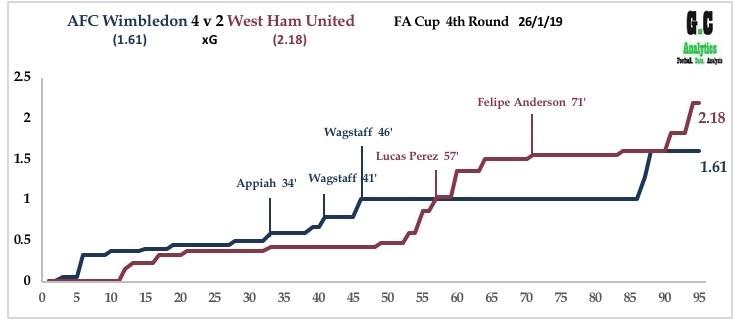 AFC Wim v West Ham Jan 19