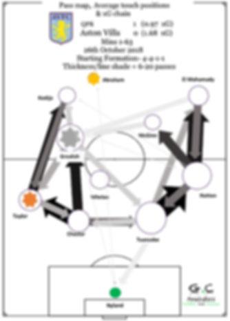 Villa v QPR.jpg