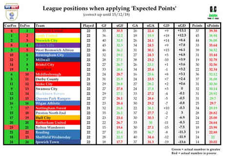 EFL Championship 15/12/16