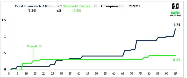 WBA v Sheffield United 23rd Feb 19