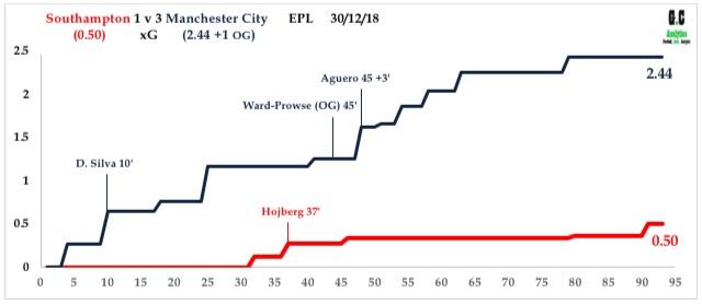 Southampton v Man CityDec 18