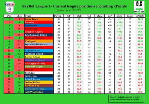 League 1 xP 2-2-19