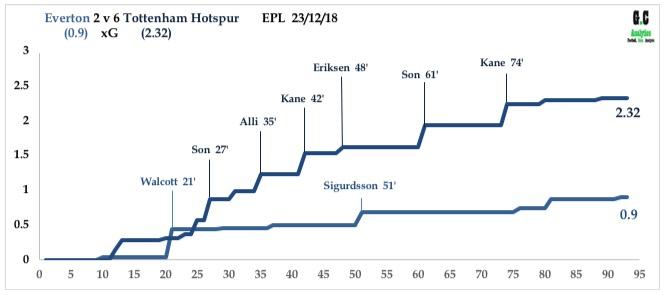 Everton v Spurs Dec 18