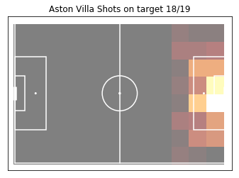 AVFC Shots on target pitch from pythion.