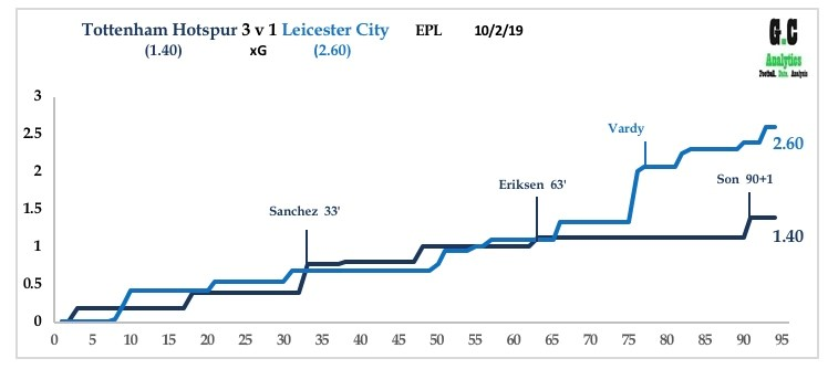 Tottenham v Leicester Feb 19