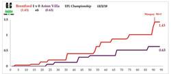 Brentford v Villa Feb 19