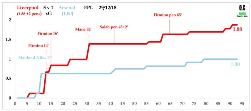 Liverpool v Arsenal Dec 18